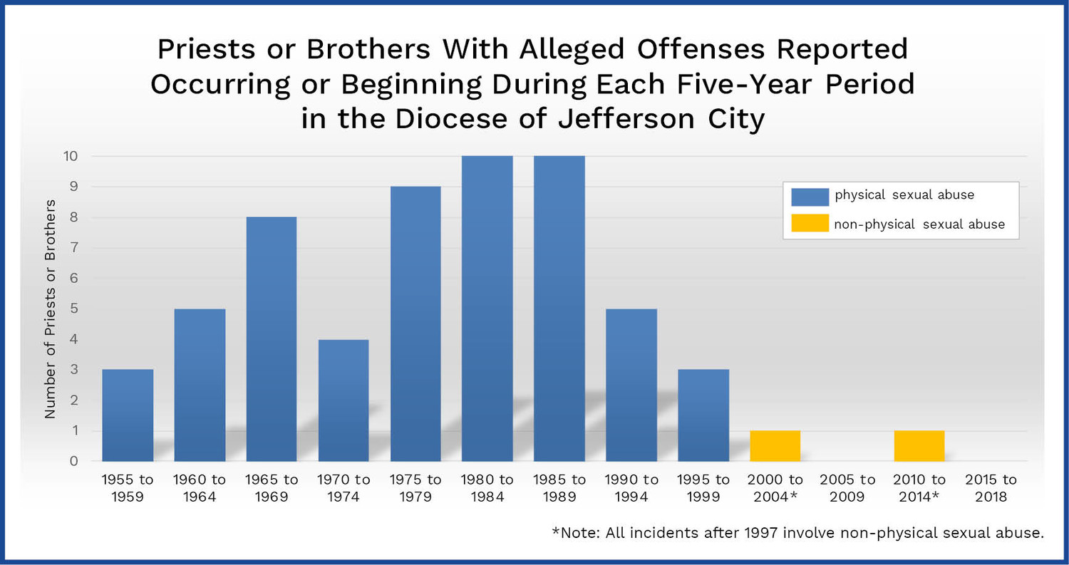 This table shows the distribution by four-year increments of reported instances of abuse by priests and religious brothers in the diocese.