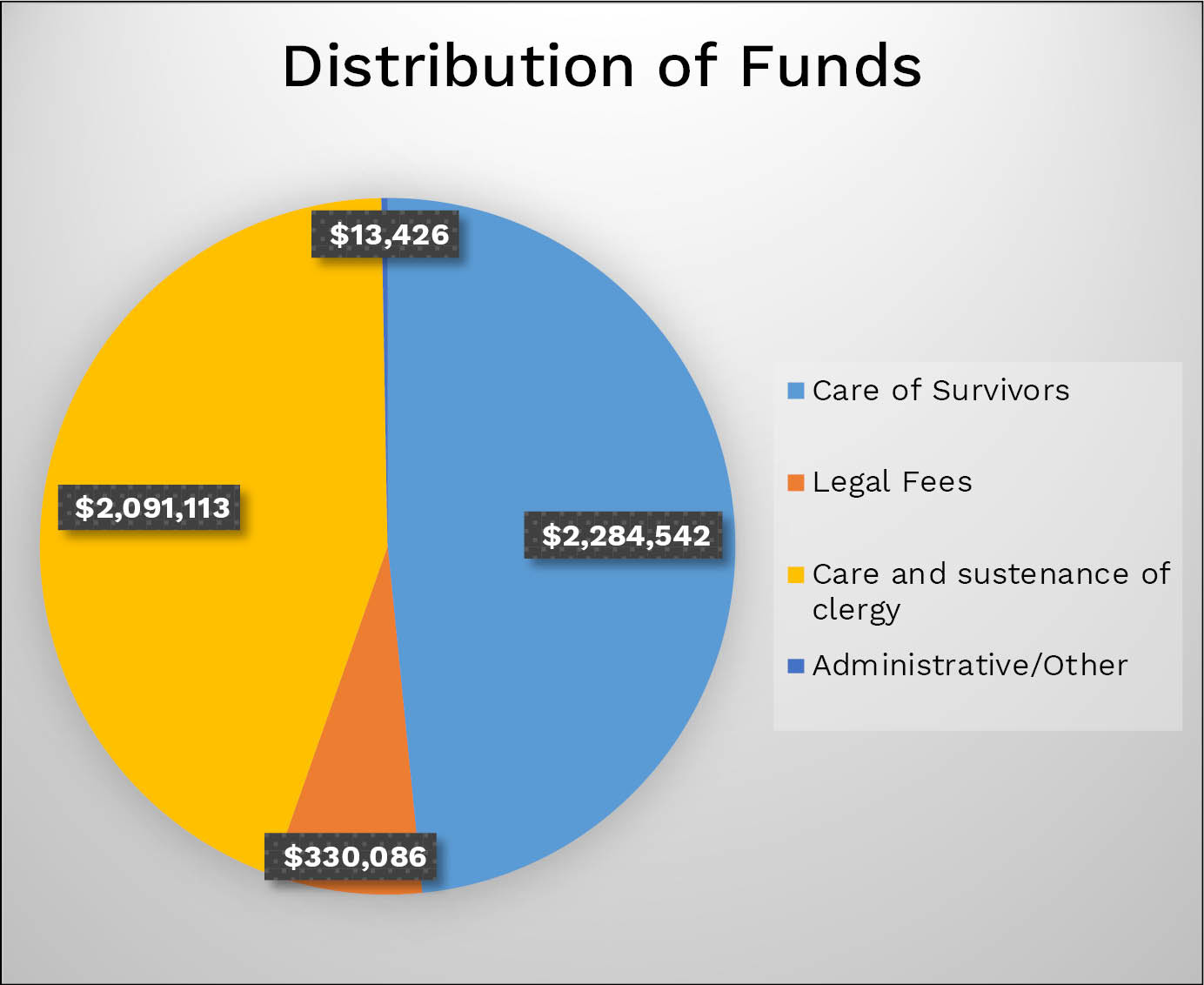This chart shows the distribution of the money that has been spent on cases of reported abuse by clergy in the diocese.