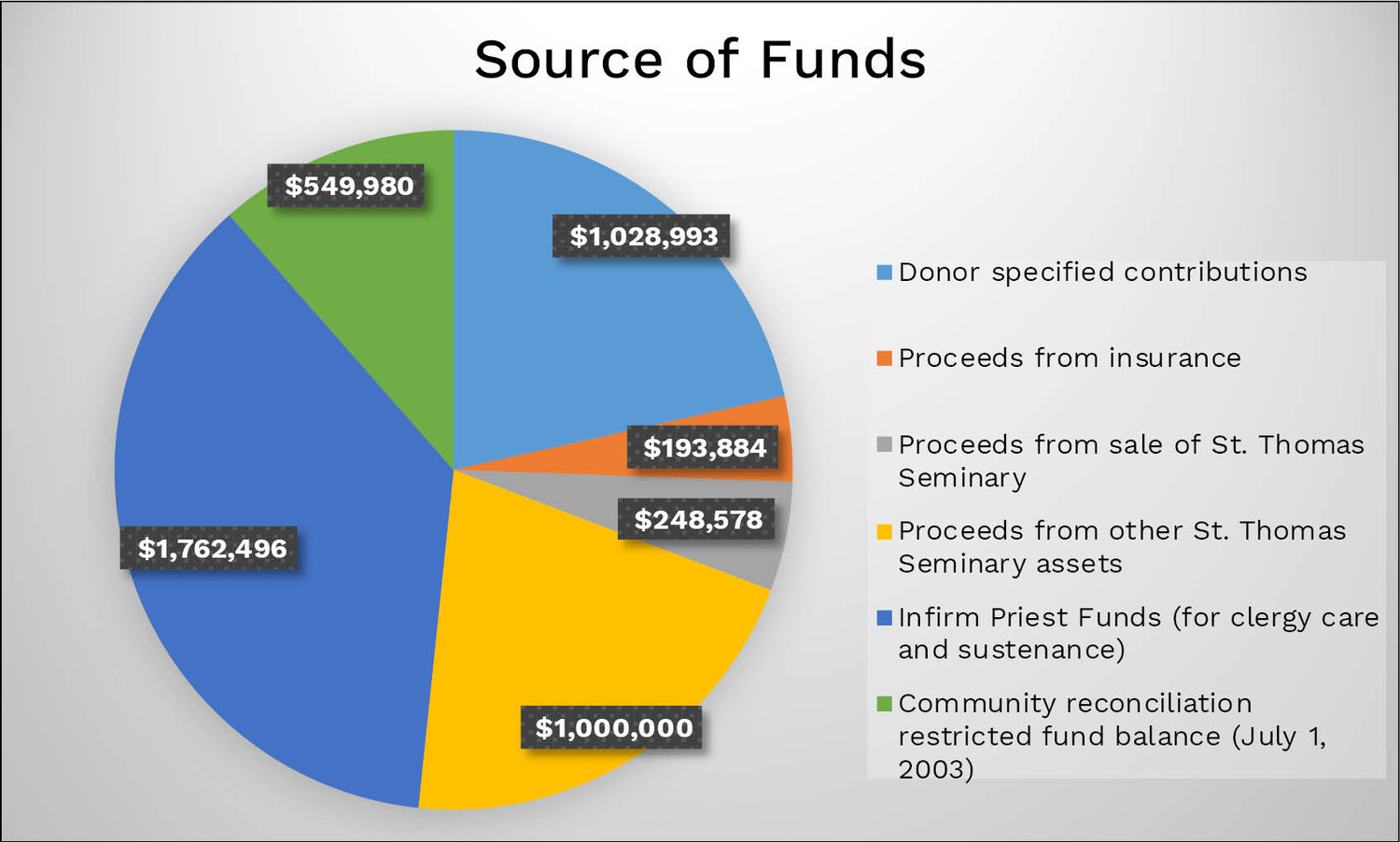 This chart shows the sources of money that has been spent on cases of reported abuse by clergy in the diocese.
