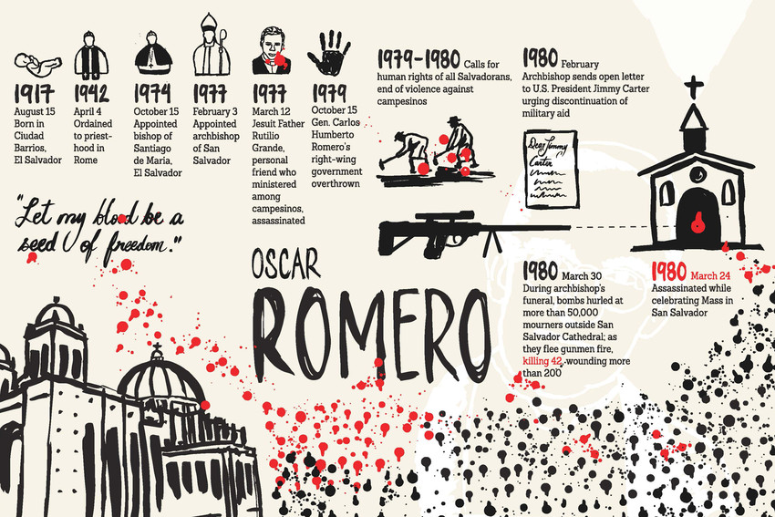 Salvadoran Archbishop Oscar Romero, killed in 1980, has moved closer to sainthood.