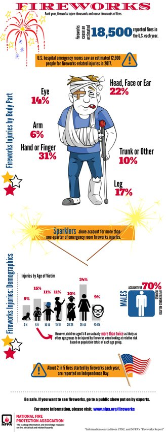 This fireworks infographic supplied by the National Fire Protection Association illustrates the many different ways fireworks can cause injuries.