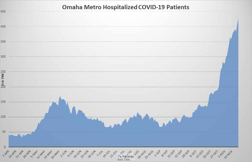 A chart of hospitalizations for COVID-19 since April shows the rise in cases.