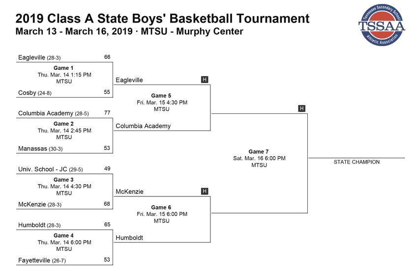 TSSAA Class A State Boys' Basketball Bracket as of Friday morning, March 15, 2019.
