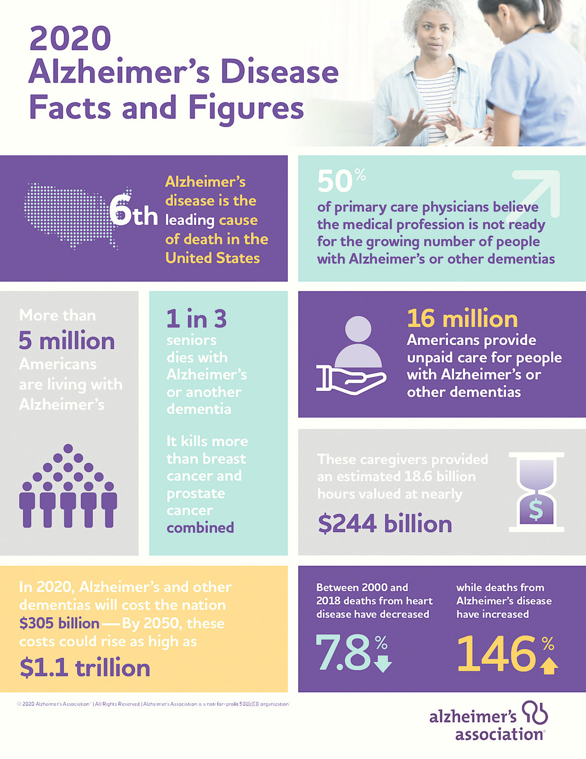 This graphic from the Alzheimer's Association details facts and figures about dementia.
