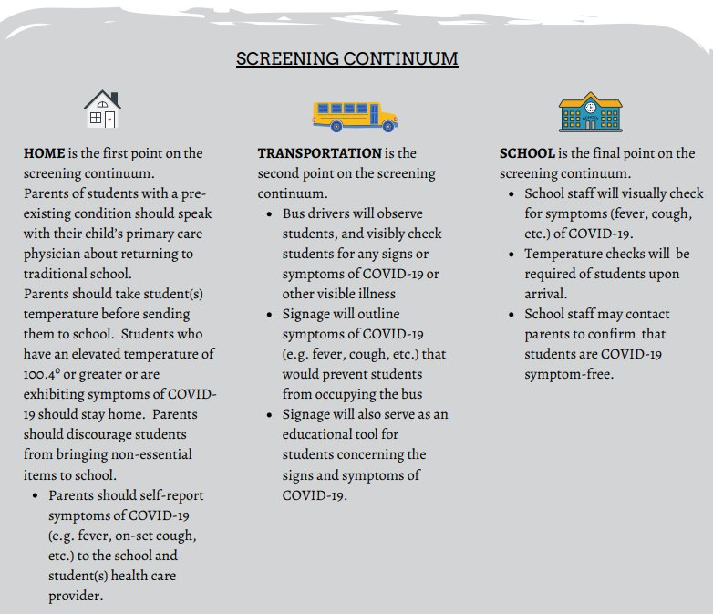 Pictured is the screening process Walker County Schools has recommended for monitoring students for symptoms of COVID-19.
