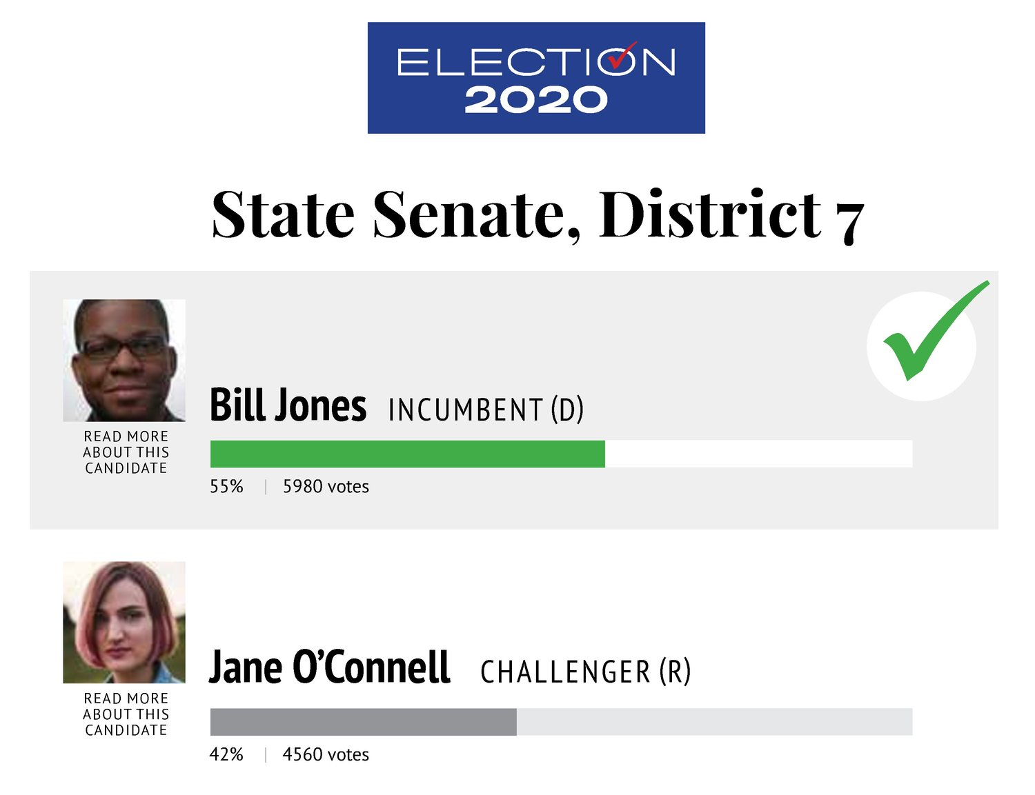 On election night, the app also handles results using a half dozen attractive displays. A simple interface allows staffers to plug in vote totals as they come in.