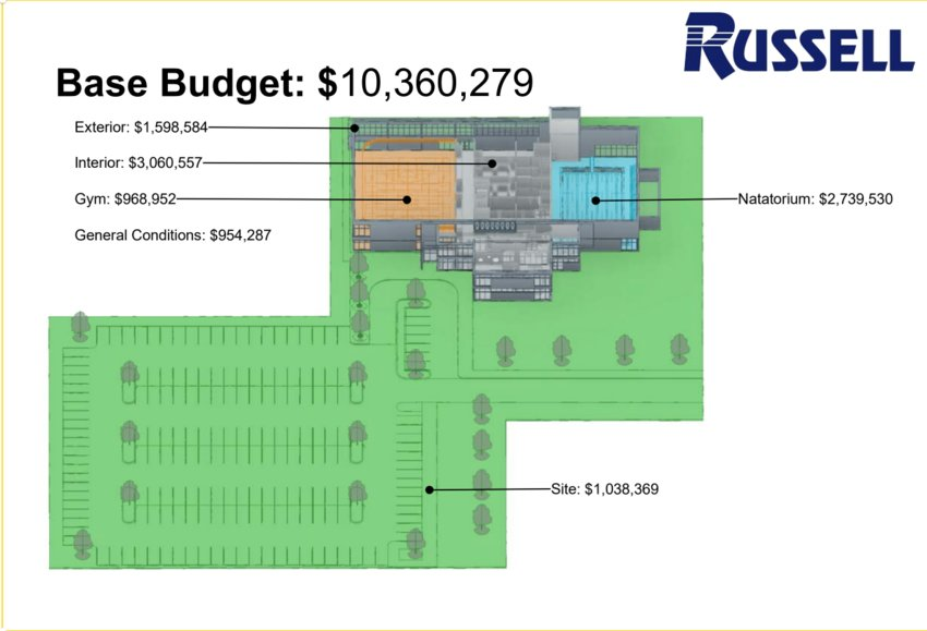 Russell Construction cost estimates