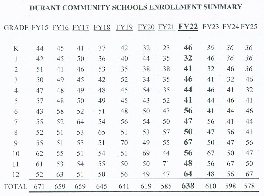 Durant's official enrollment numbers, from 2015 to 2022, are shown above. The current enrollment is in bold text, with projections to the right.