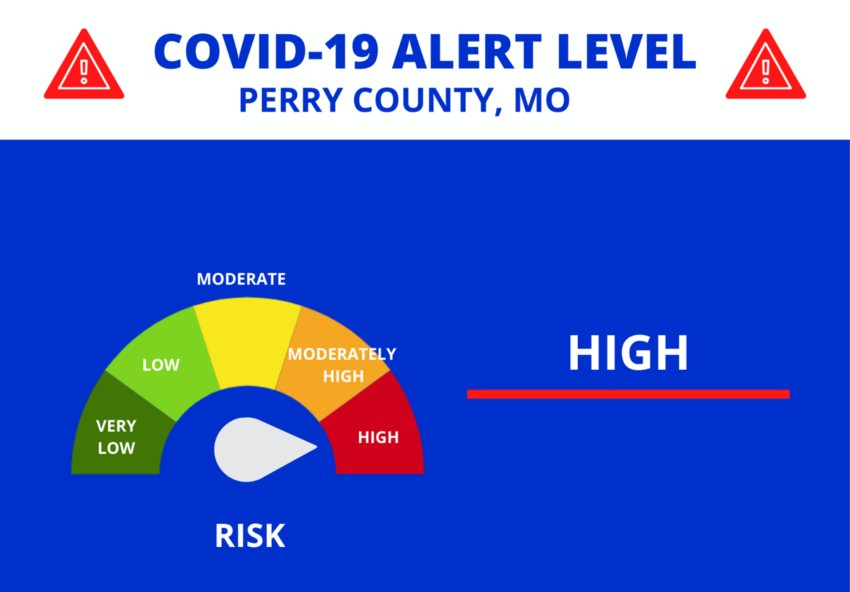 The Perry County Health Department on Friday raised the COVID-19 alert level to red in response to an increasing trend of new cases, which include nearly 300 active cases.
