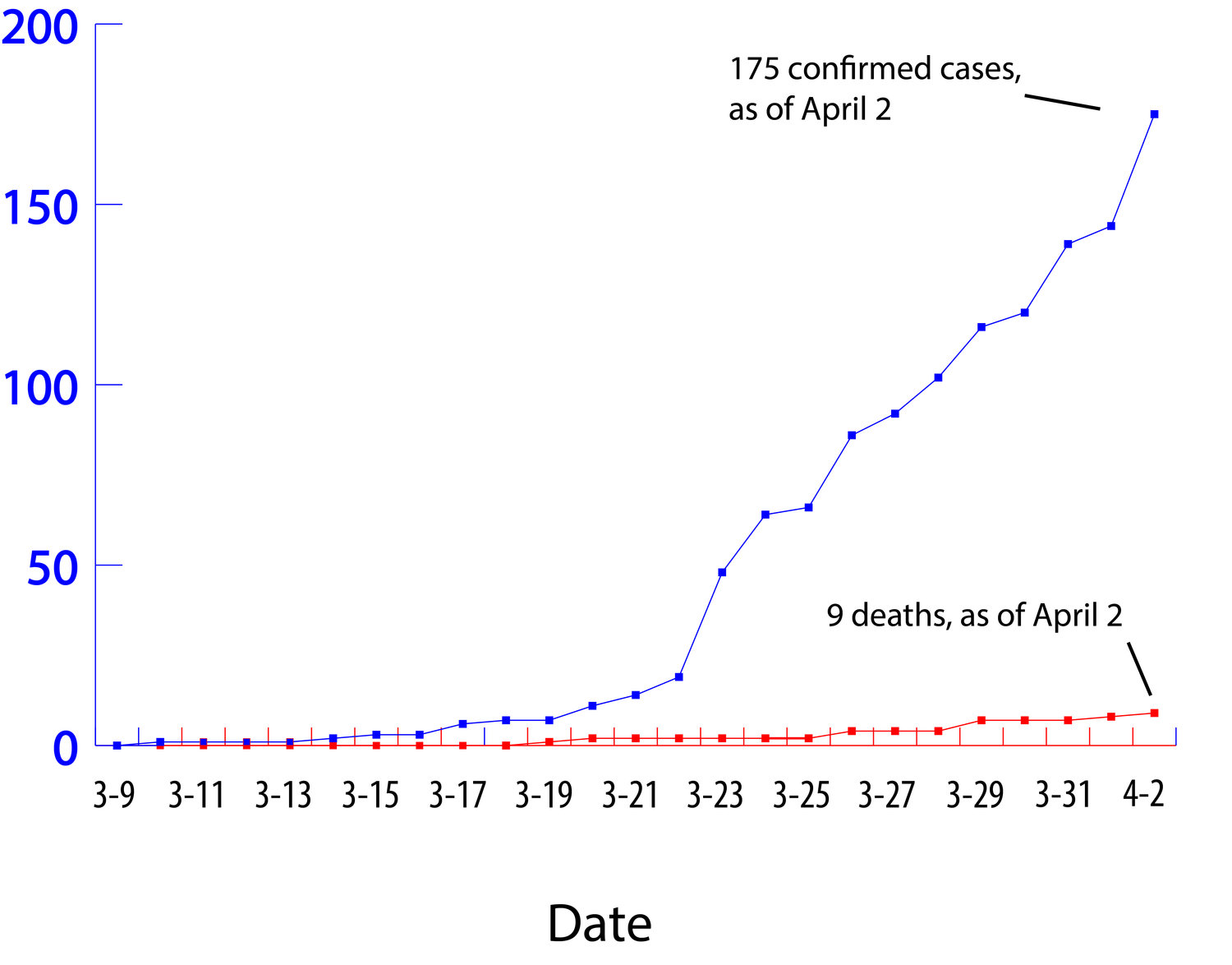 Confirmed COVID-19 cases and deaths in Whatcom County. Source: Whatcom County Health Department.