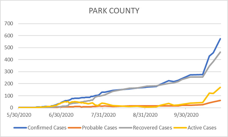 This graph, created and shared by Park County Health Officer Dr. Aaron Billin, shows how local cases of COVID-19 have risen quickly in recent weeks.