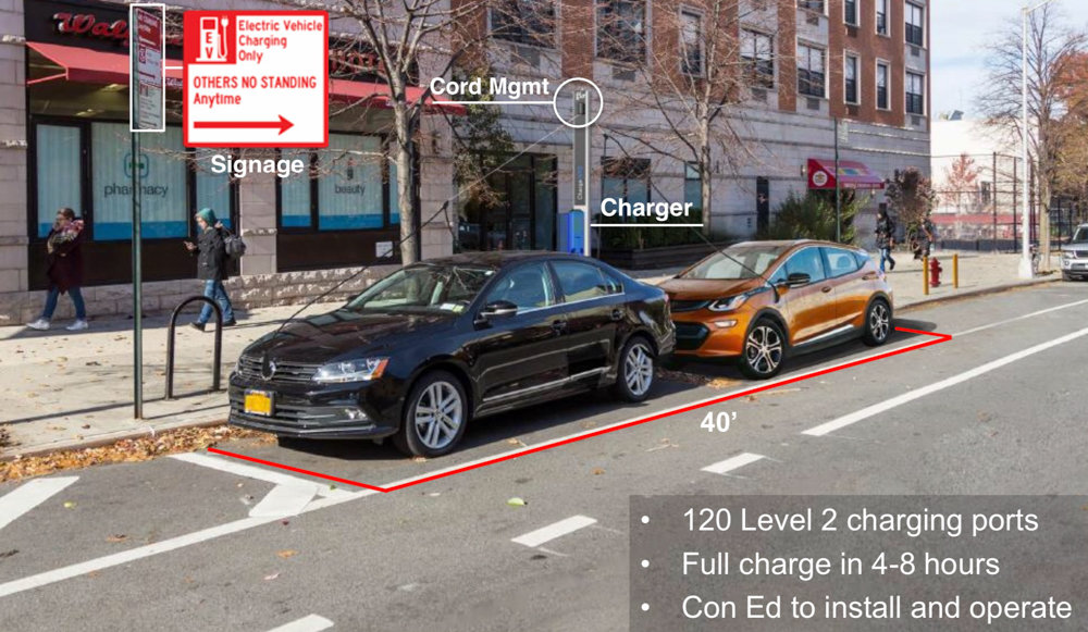 A slide from a city transportation department presentation shows what a charging station for electric vehicles would look like. The DOT wants to install one such station somewhere inside Community Board 8 as part of a pilot program.