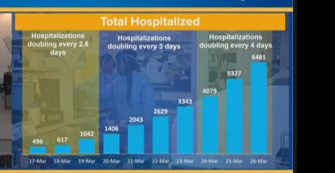 HOSPITALIZATION RATE — The slowing of the increase in the rate of coronaviruse cases requiring hospitalization in New York is shown in a table shown by Gov. Andrew Cuomo Friday.