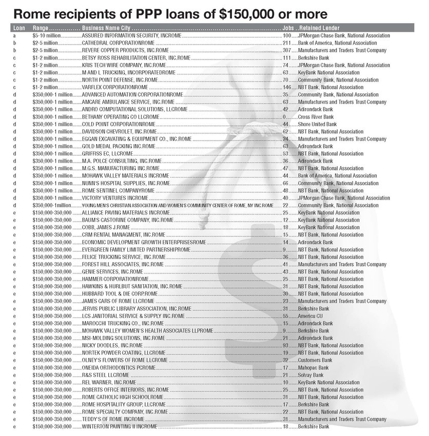 Rome recipients of PPP loans of $150,000 or more