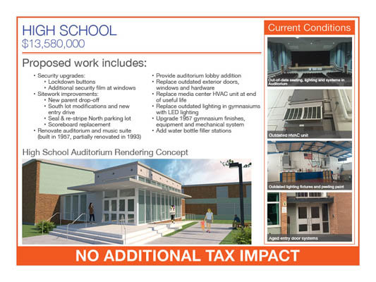 VOTE NEXT WEEK ON ONEIDA PROJECT — The Oneida City School District is proposing a $21.6 million facilities improvement project — including $13.5 million in improvements to the high school as outlined in the above slide. The project will be up for vote on Wednesday, Dec. 9.