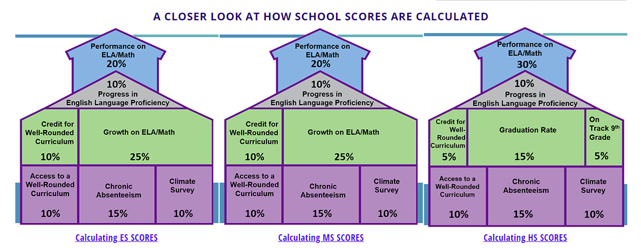 What Does The Maryland Report Card Mean For Anne Arundel