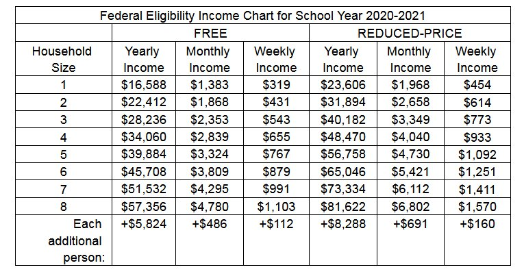 The Federal Eligibility Income Chart for School Year 2020-2021.