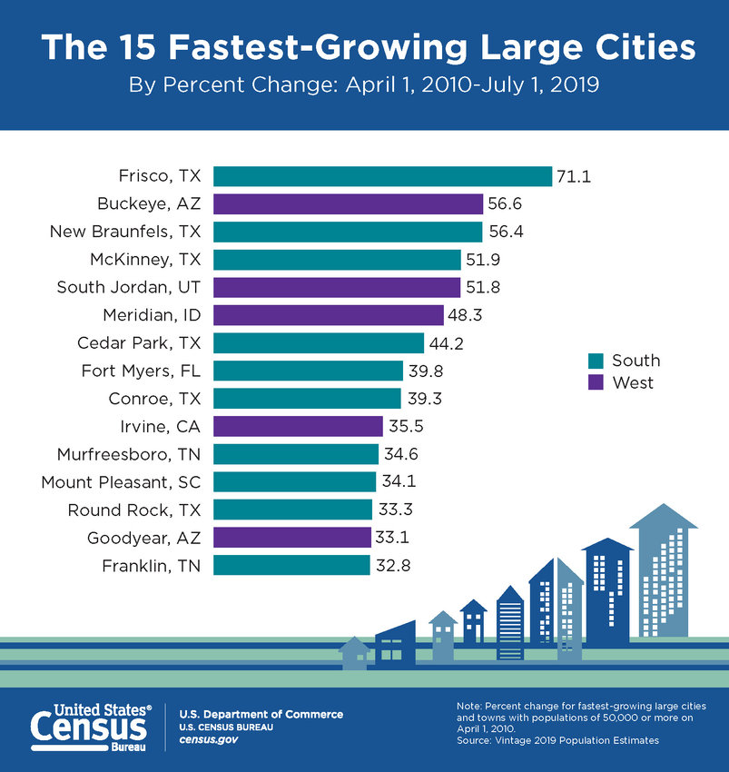 A list of the 15 fastest-growing cities, percentage-wise, released by the U.S. Census Bureau shows Buckeye at second on the list. Goodyear is No. 14 on the list.