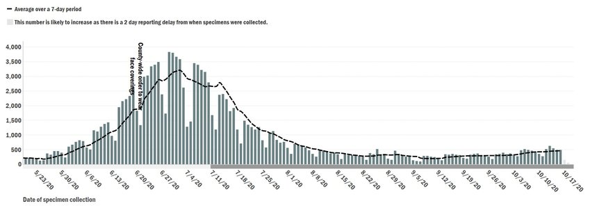 This chart from the Maricopa County Department of Public Health shows a surge of novel coronavirus cases that peaked in late June and early July. Daily case averages are beginning to return to return to the level's they were at before the county's surge. The most recent data shows a notable increase in cases, increasing from a seven-day average of 195 cases on Sept. 11 to 464 on Oct. 16, the largest increase since the county's surge in June and July.  [Submitted photo]