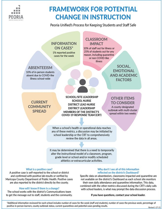This infographic breaks down the new framework by which PUSD will determine in-person or virtual instruction. County benchmarks are also part of the formula.