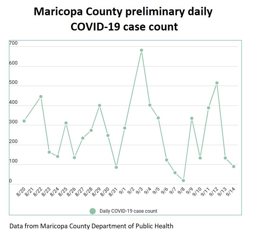 This chart shows the daily preliminary COVID-19 case count in Maricopa County from daily data distributed by the Maricopa County Department of Public Health. [Graphic by Mark Carlisle/Independent Newsmedia]