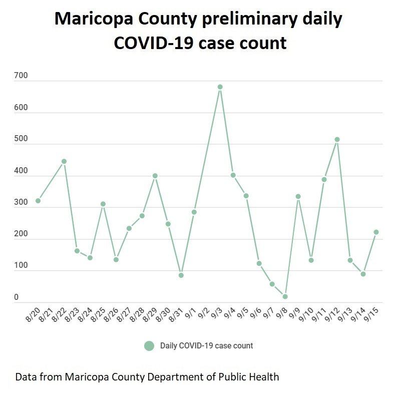 This chart shows the daily preliminary COVID-19 case count through Tuesday, Sept. 15 in Maricopa County from daily data distributed by the Maricopa County Department of Public Health. [Graphic by Mark Carlisle/Independent Newsmedia]