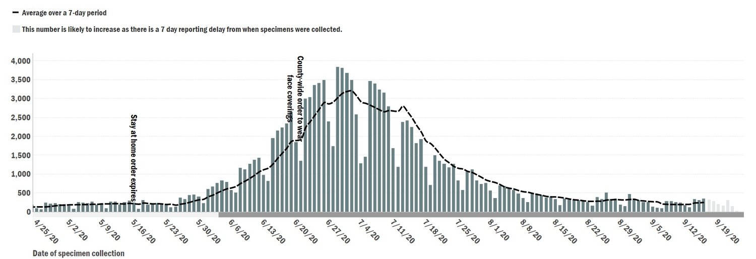 This chart from the Maricopa County Department of Public Health shows a surge of novel coronavirus cases that peaked in late June and early July. Daily case averages are beginning to return to return to the level's they were at before the county's surge. The most recent data shows a notable uptick in cases, increasing from a seven-day average of 190 cases on Sept. 11 to 247 on Sept. 16, the most recent day with complete data. [Submitted photo]